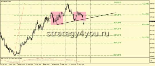 EURGBP,D1 - ГиП на продажу