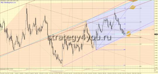 Прогноз на июнь 2016 по евро-доллар