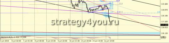 евро-йена 2-й сигнал