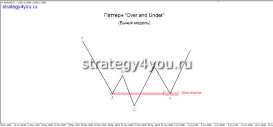 Бычья модель «Over & Under»