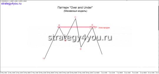 Медвежья модель «Over & Under»