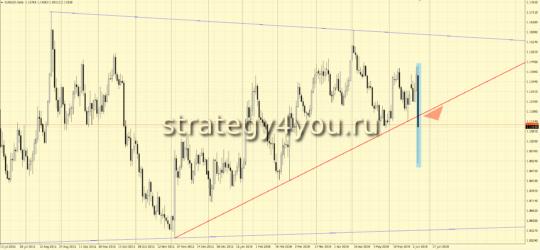 график евро-доллар D1
