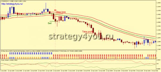Стратегия «FGF» - продажи
