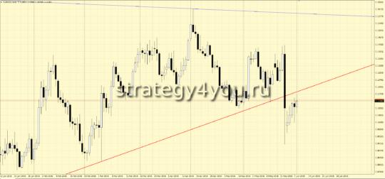 Прогноз EURUSD/евро-доллар D1