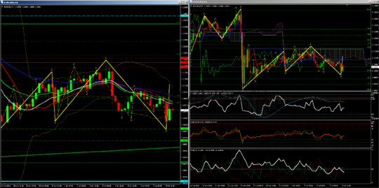 H4 прогноз евро-доллар