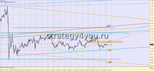 прогноз на 19 июля 2016 евро-доллар