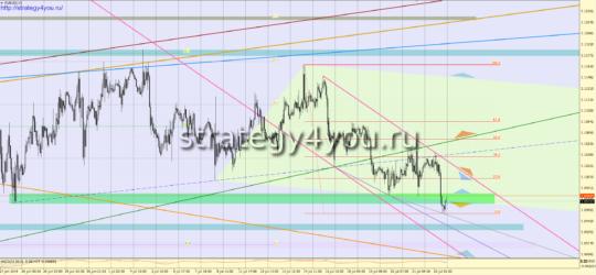 евро-доллар сигналы на 25 июля 2016
