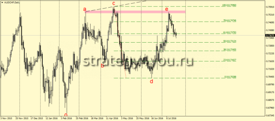 AUDCHF,D1 - Over and Under