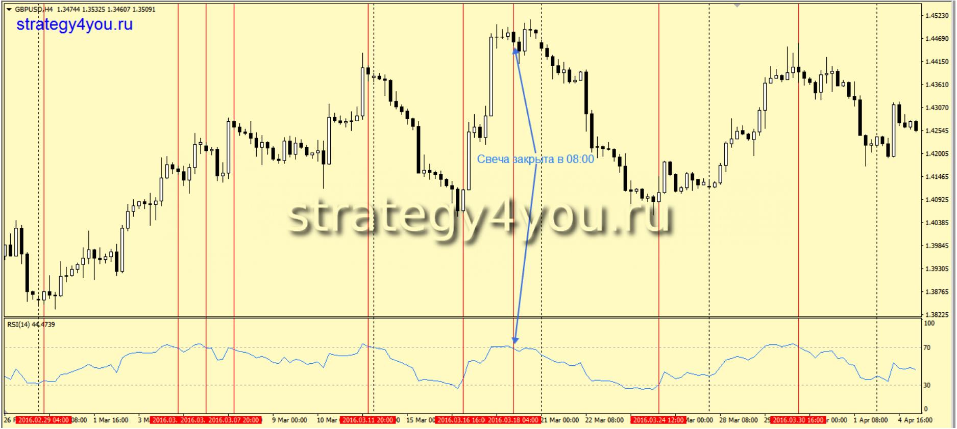 Индикаторные стратегии форекс h1 h4 wbk bank
