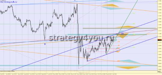 Все сигналы на 4 июля по валютной паре EURUSD указаны на рисунке:
