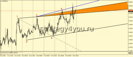 EURGBP,H1 - ВВ на продажу