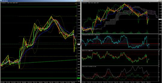 Евро-доллар прогноз H1