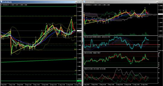 EURusd — торговые идеи, сигналы график H1