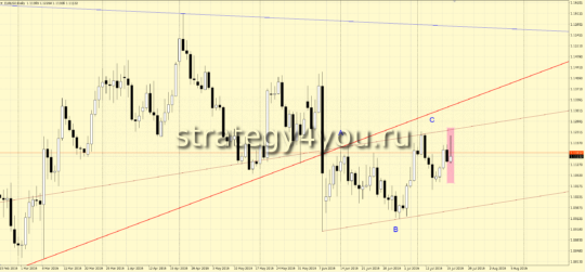 День пятницы по евро-доллар