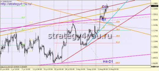 евро-доллар сигналы