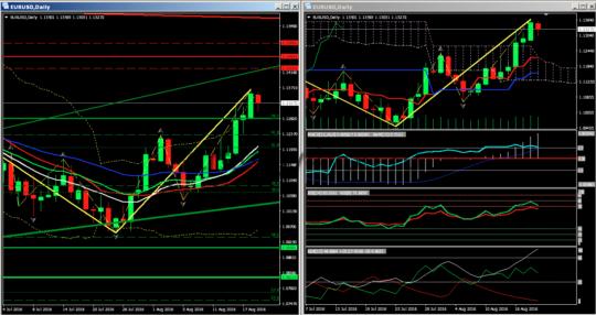 тех анализ евро-доллар d1