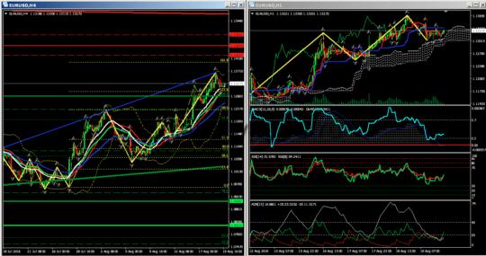 тех анализ евро-доллар H1