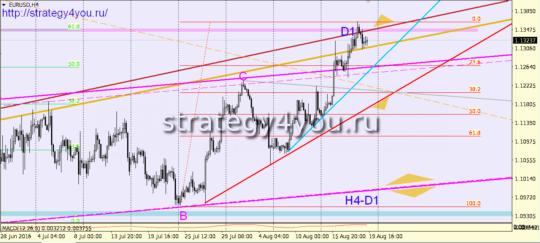 евро-доллар прогноз 22 августа 2016