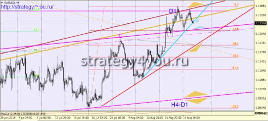 сигнал евро-доллар на 24 августа 2016