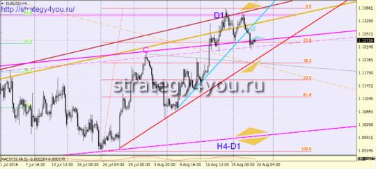 сигналы евро-доллар 25 августа 2016