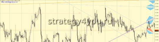 EURJPY сигнал