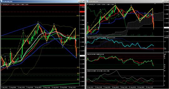 Сигналы евро-доллар H4
