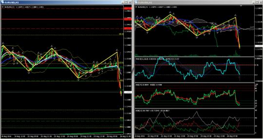 Прогноз евро-доллар H1