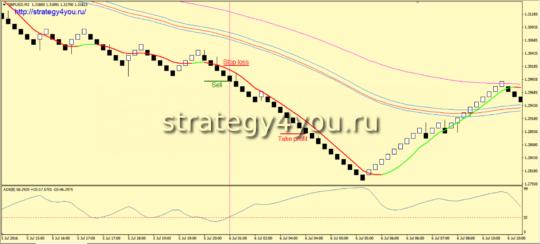 Стратегия «TRON» (Ренко) - условия для продаж