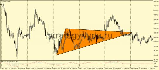 USDJPY,M30- Симметричный треугольник