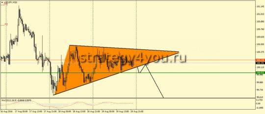 USDJPY,M30 - Симметричный треугольник