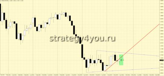 Закрытие месяца по евро-доллар