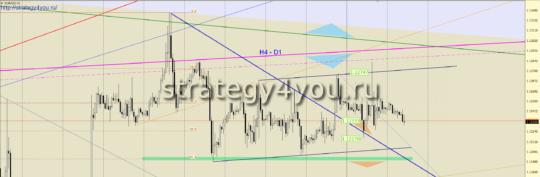 евро-доллар сигнал