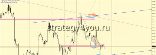 доллар-йена сигнал