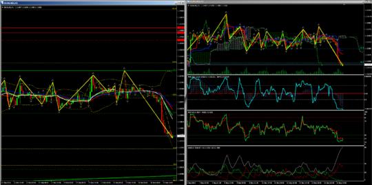 H1 график EURUSD - прогноз на неделю