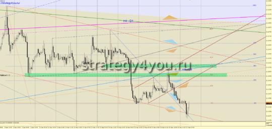 сигнал евро