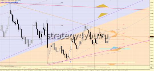 закрытие D1 по евро-доллар