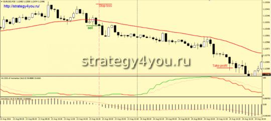 Условия для входа в рынок на ПРОДАЖУ по стратегии «Razor»: