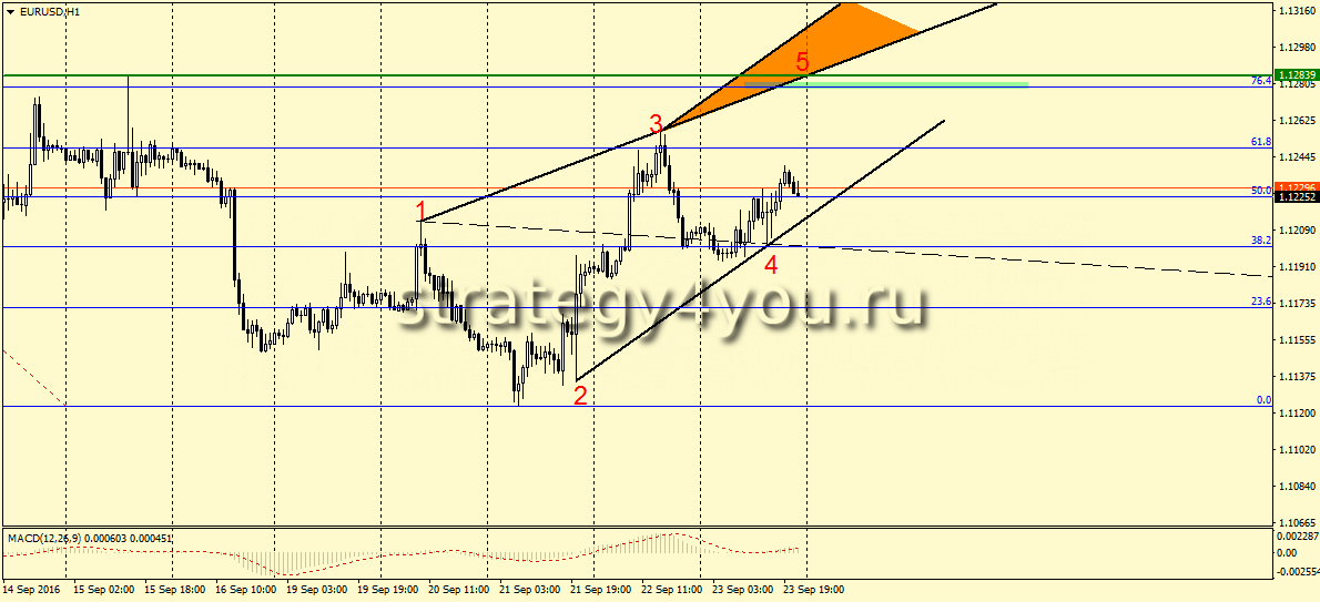 Nordfx forex peace army