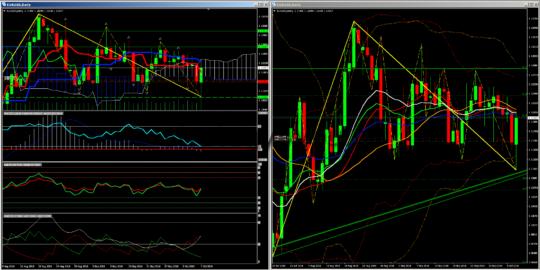 евро-доллар сигналы d1