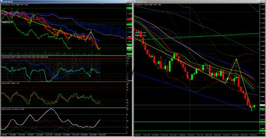 H4 сигналы евро-доллар