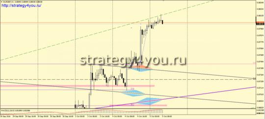 eurgbp сигнал