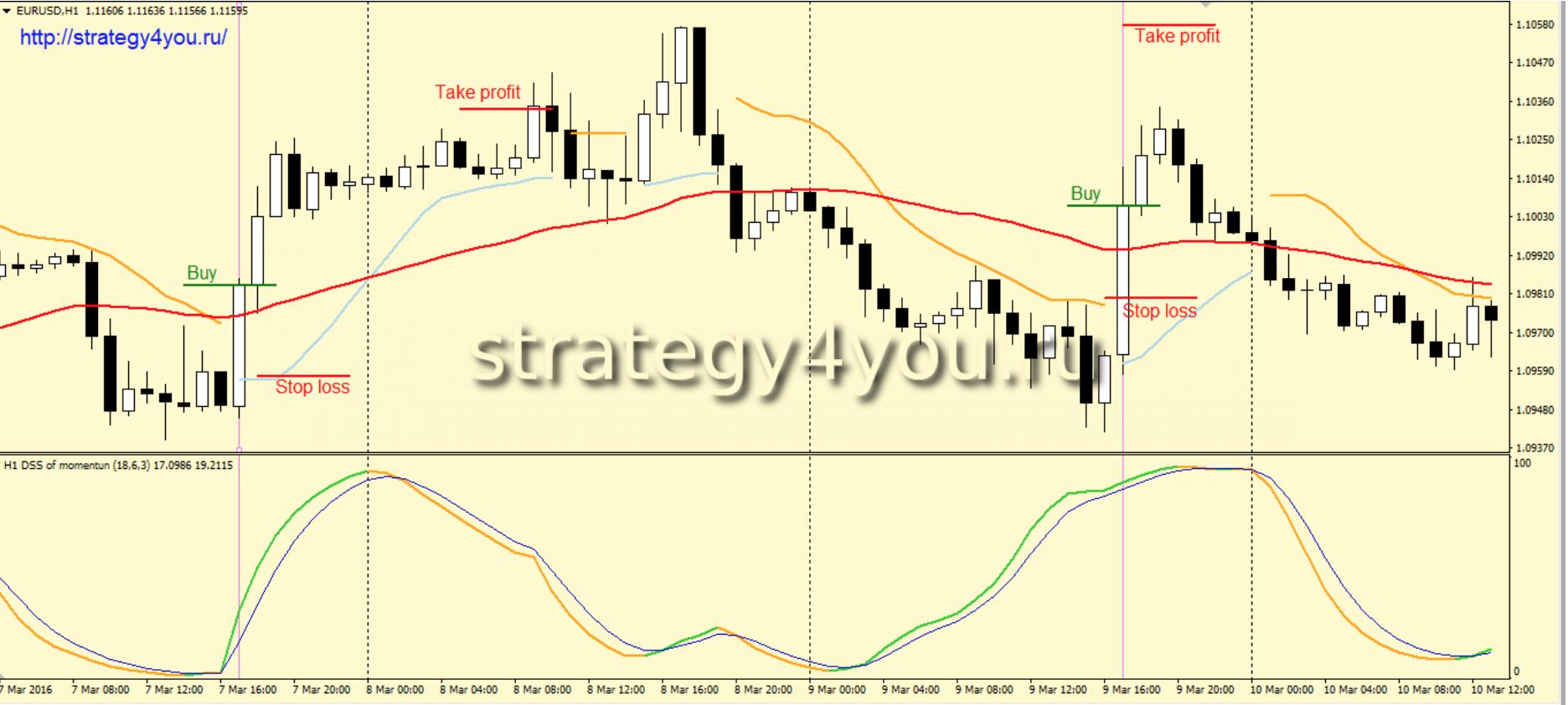 Стратегия форекс альпинист официальный курс доллара и евро