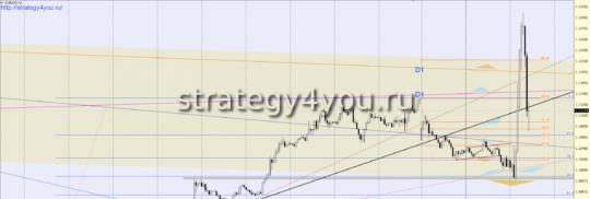 сигнал евро-доллар