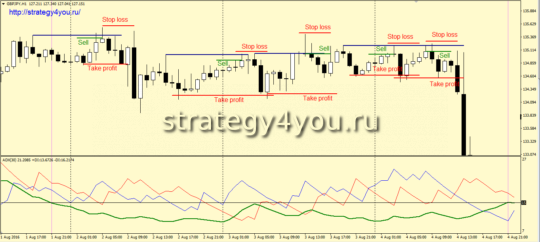 Стратегия «ADX zone»условия для продаж