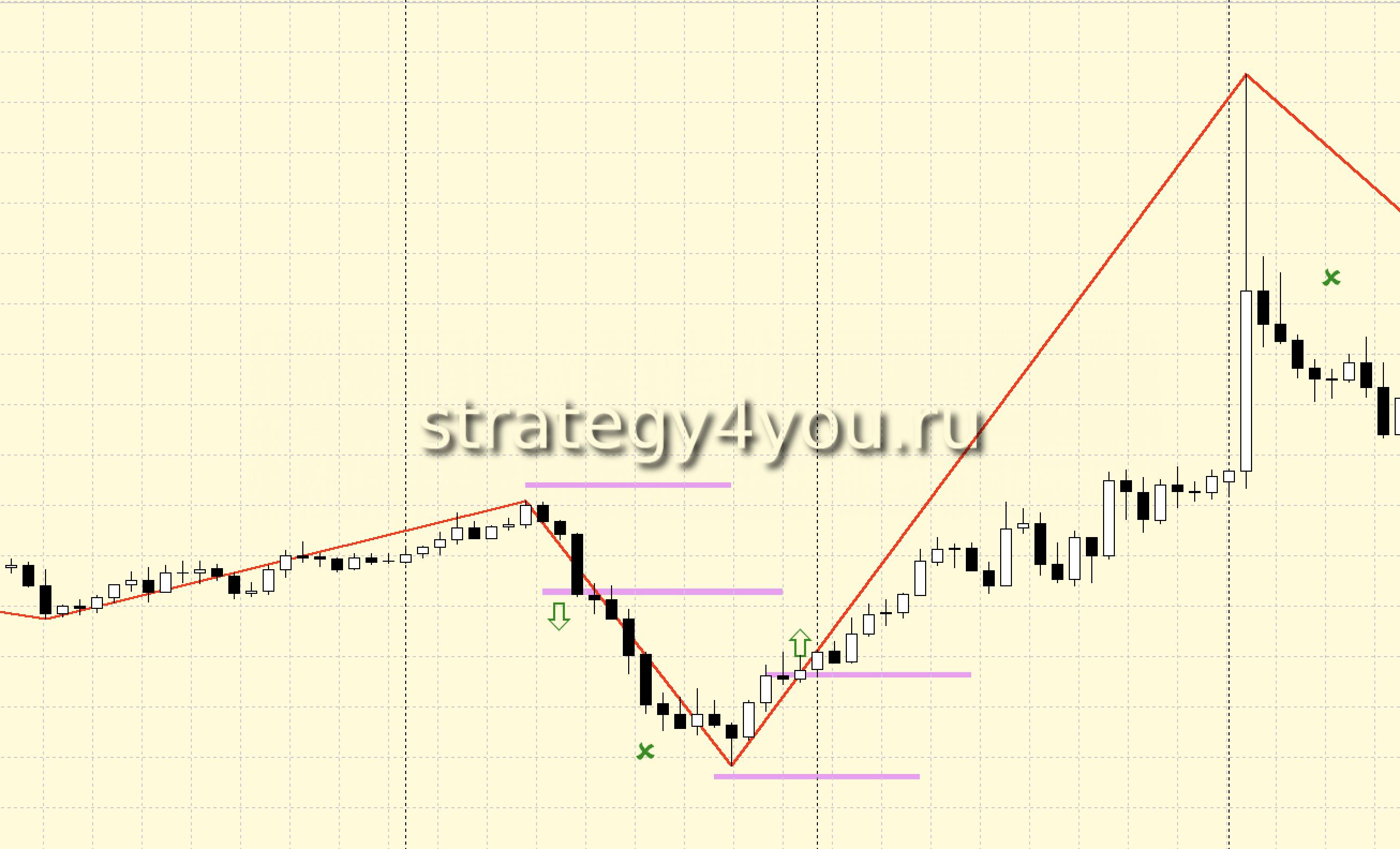Стратегии форекс на индикаторе ZigZag