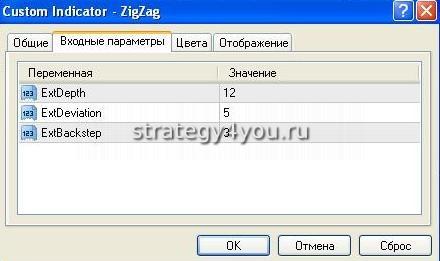Настройки индикатора ZigZag