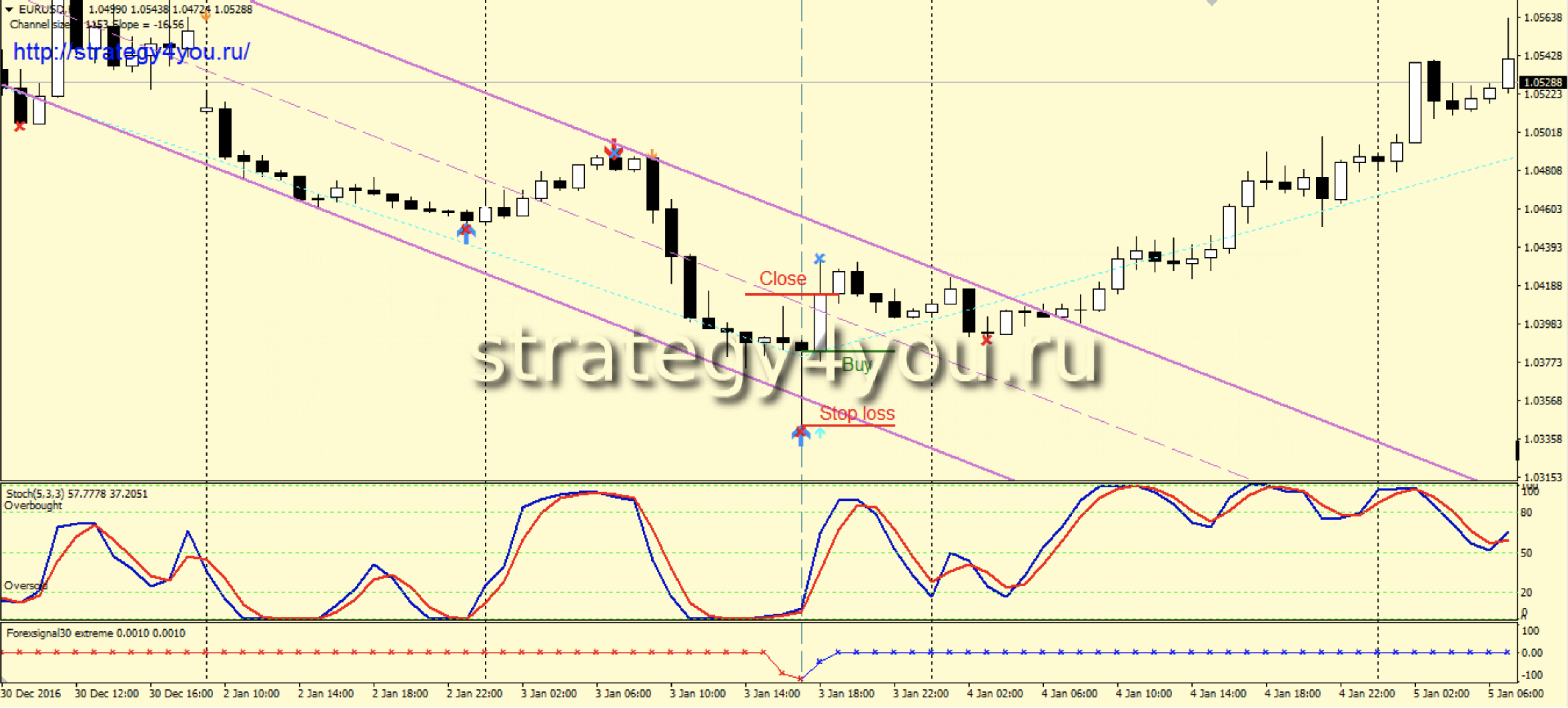 """Стратегия """"Forex signal 30"""" - покупки"""