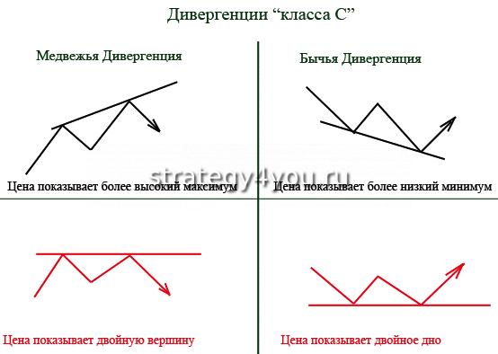 дивергенция класса С