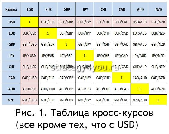Прибыль кросс-курсы forex forex lsfa bs скачать