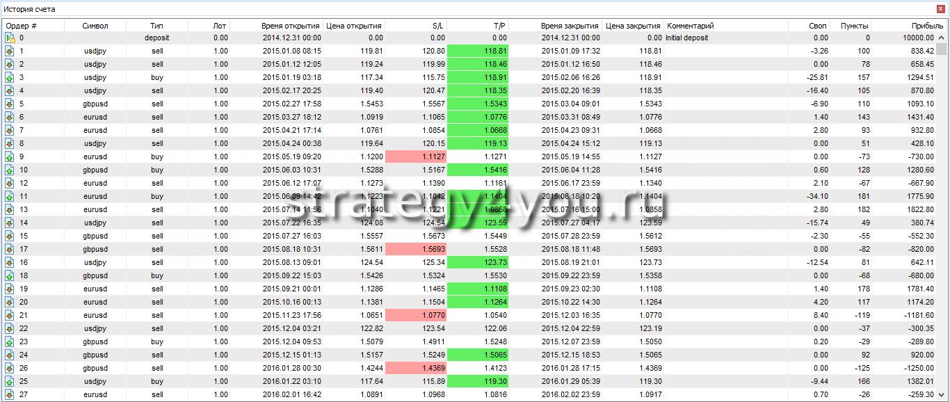Тестирование стратегии торговли на форекс фракталы форекс торговля по фракталам